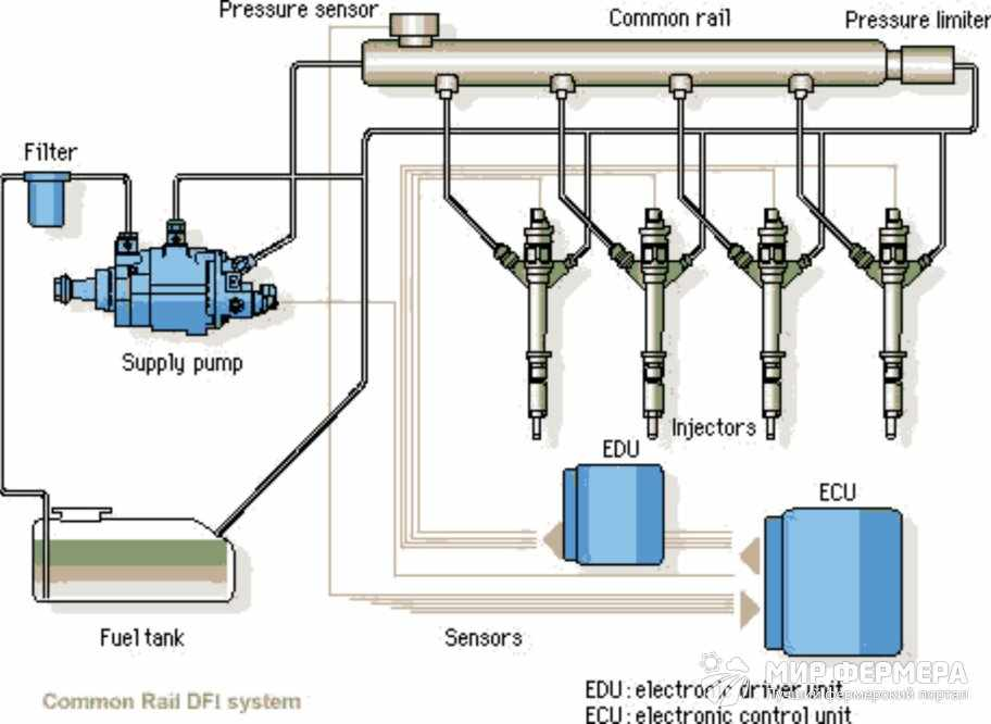 Как работает система питания дизельного двигателя
