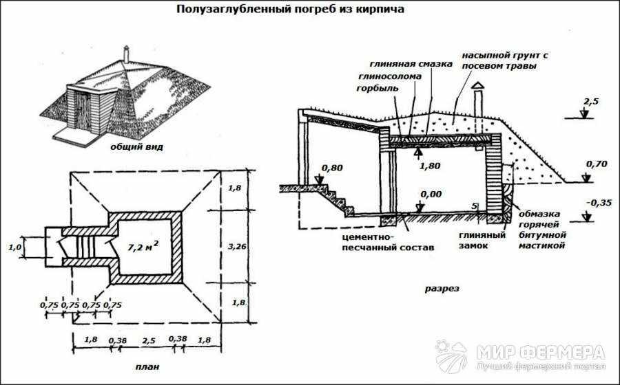 Полузаглубленный погреб схемы и чертежи