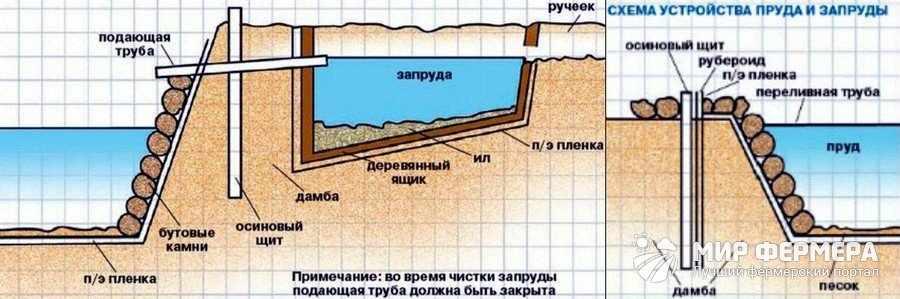Как сделать дамбу для пруда