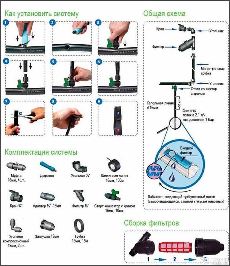 Оборудование для капельного полива