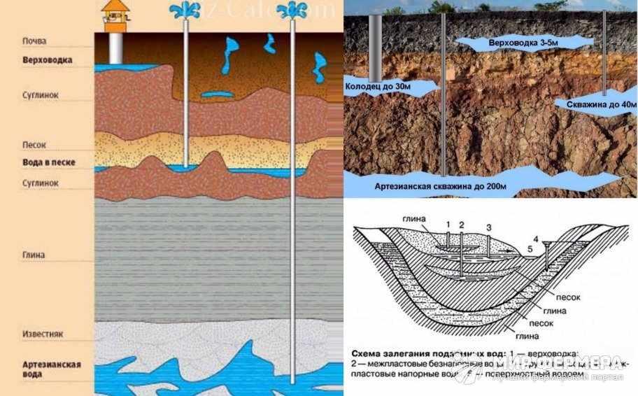 Водоносные слои грунта