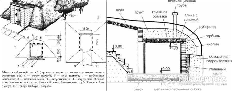 Погреб при высоком уровне грунтовых вод