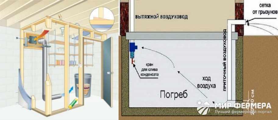 Как работает вентиляция в погребе