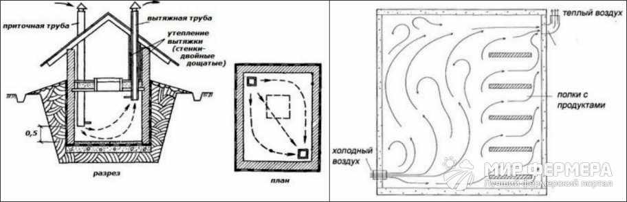 Вентиляция погреба чертеж