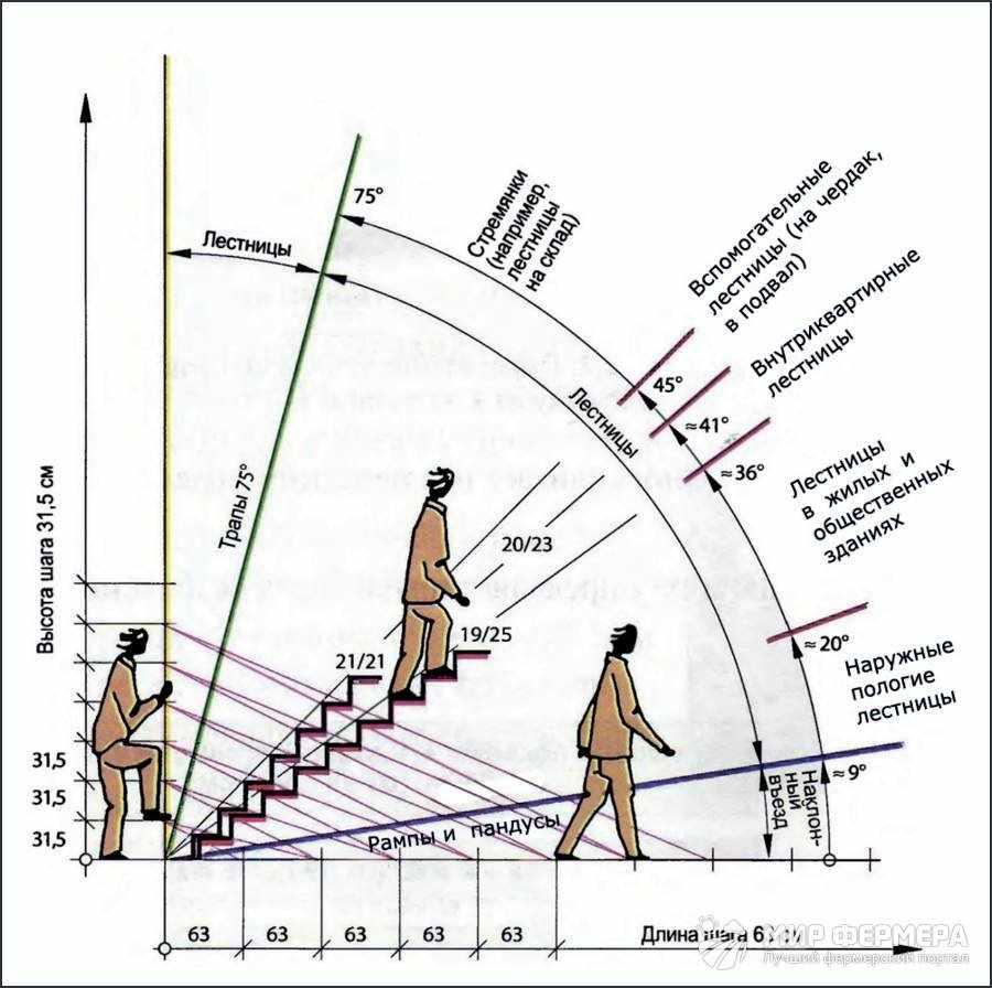 Как рассчитать размер лестницы