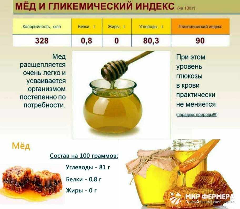 Мед соотношение БЖУ