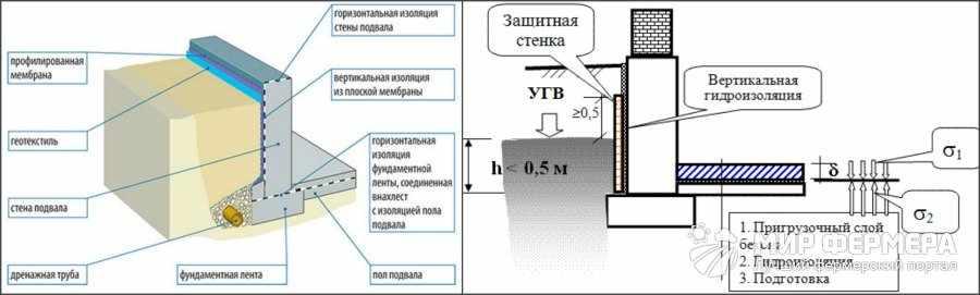 Гидроизоляция пола погреба