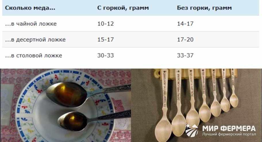 Сколько меда в столовой ложке