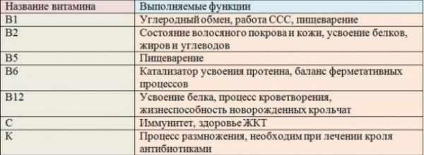 ТАБЛ ВИТАМИНОВ