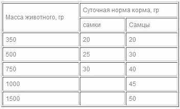 Суточные нормы кормов в зависимости от веса