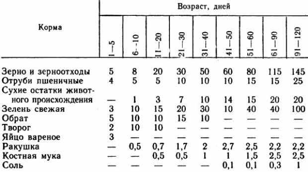 Рекомендуемый состав корма в граммах