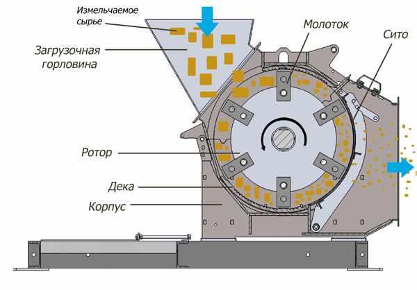 Схема самодельной дробилки зерна