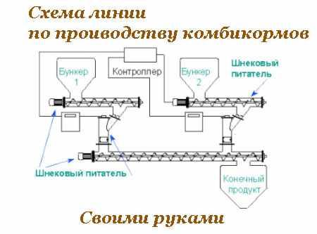 Схема линии по производству комбикорма