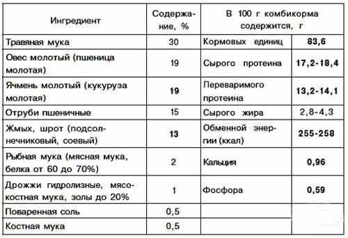 Состав комбикорма - компоненты и количество