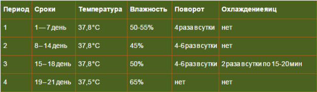 Таблица для куриных яиц