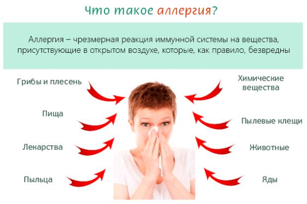 Что такое аллергия и аллергены
