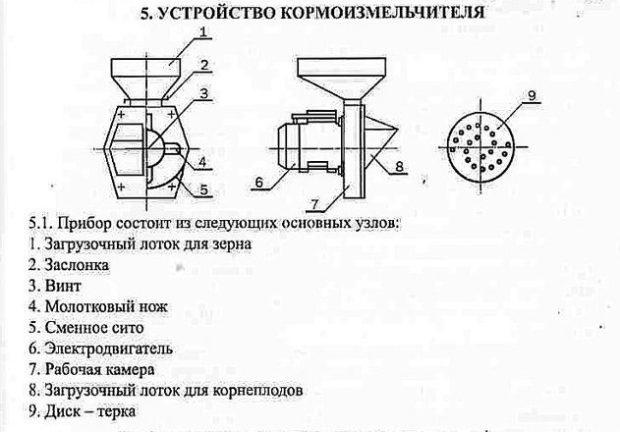 Конструкция измельчителей Зубр