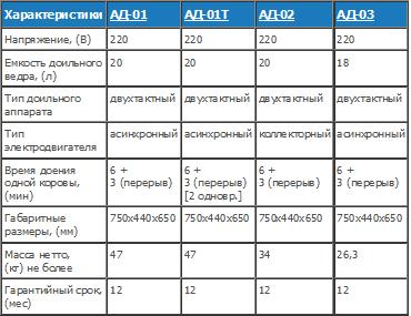 Сравнительная таблица аппаратов