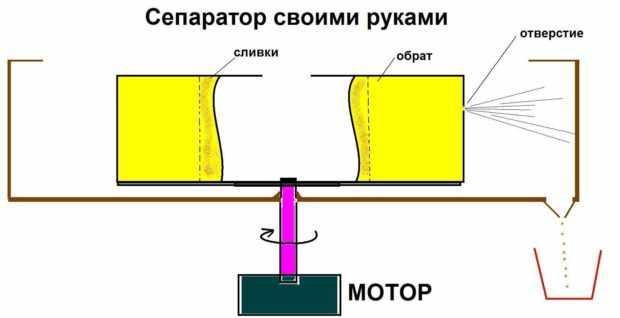 Самодельный сепаратор - схема