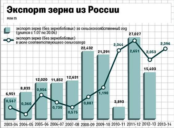 Статистика эекспорта зерна