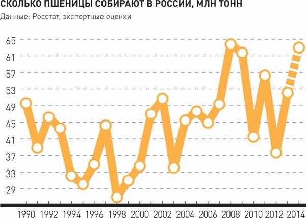 График сбора пшеницы по годам