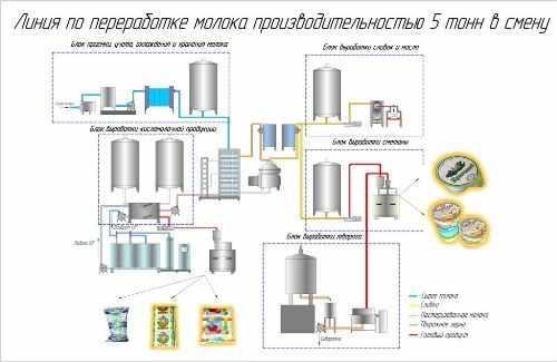 Полная линия переработки молока на заводе